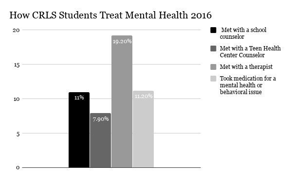 Pictured: Data from the 2016 Teen Health Survey.
