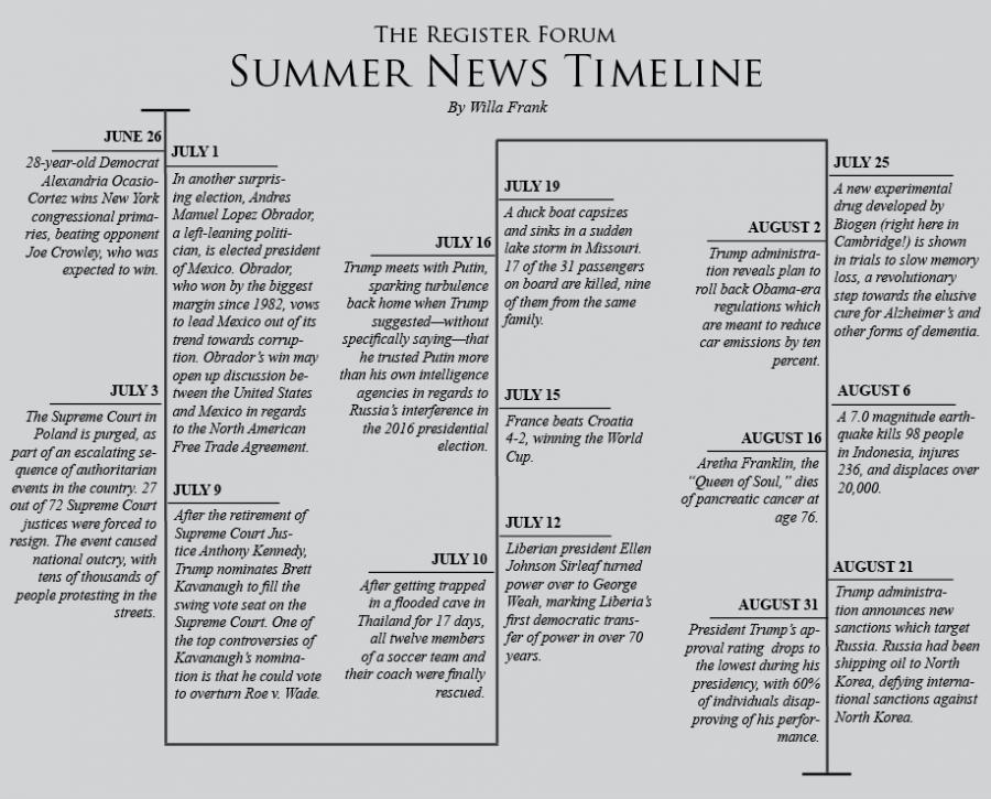 Summer News Timeline