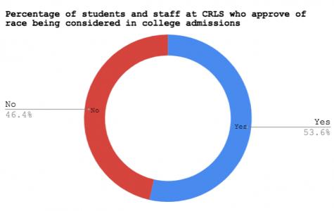 Affirmative Action at Harvard: A Boost or Discrimination?