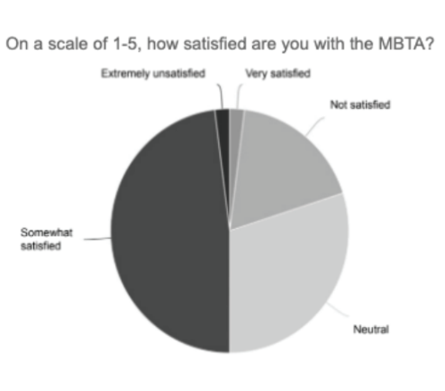 Almost 50% of students are somewhat satisfied with the MBTA system.