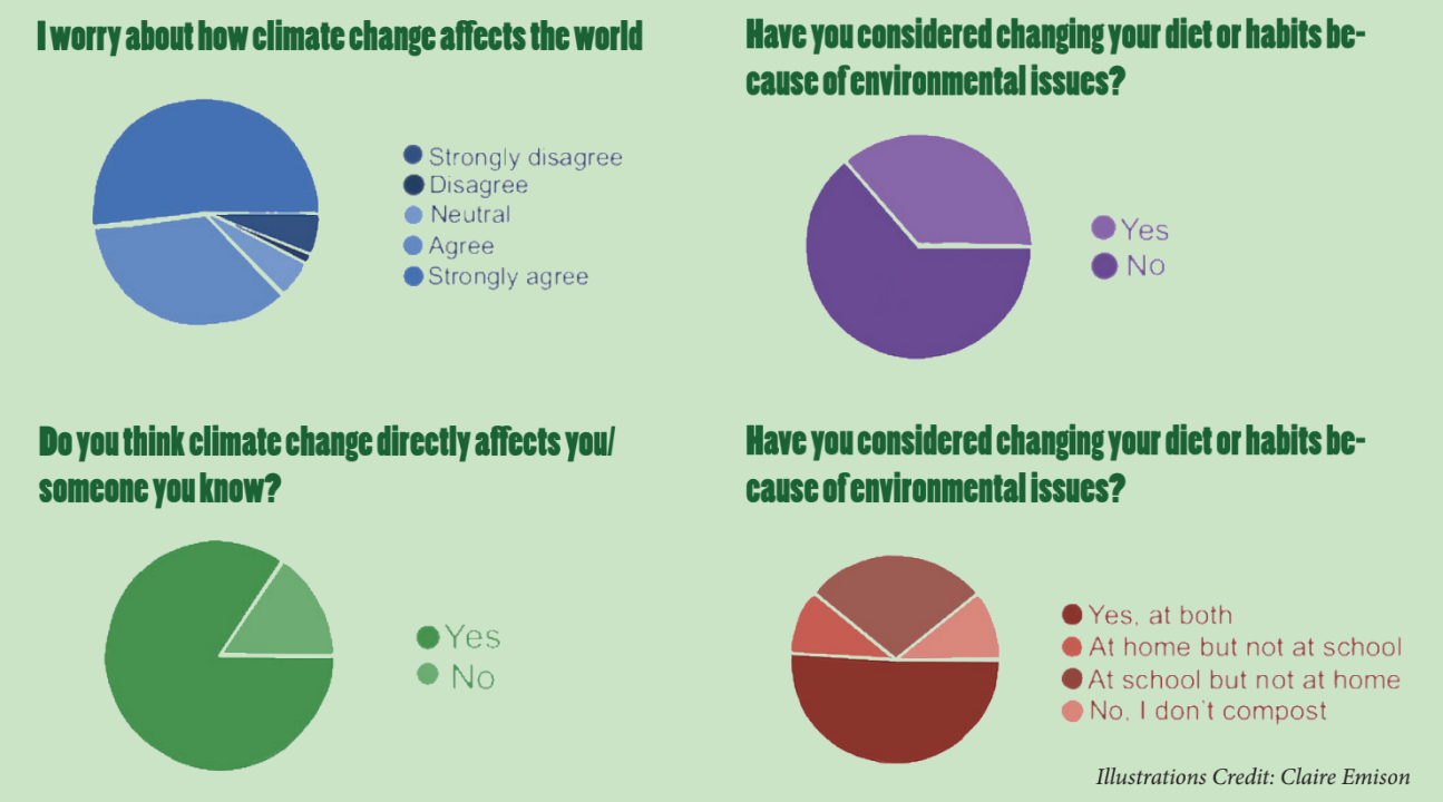 Climate Change at CRLS